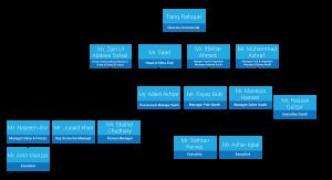 Organisation-chart